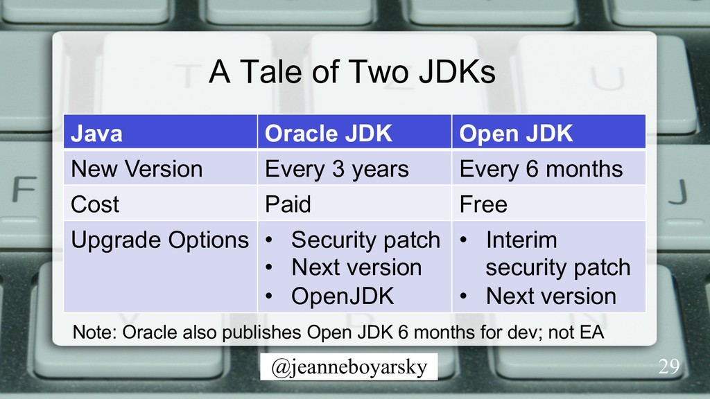 @jeanneboyarsky A Tale of Two JDKs Java Oracle ...