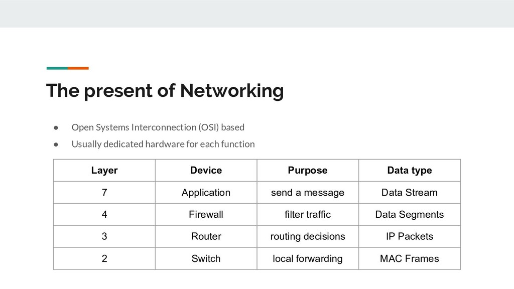 The present of Networking Layer Device Purpose ...