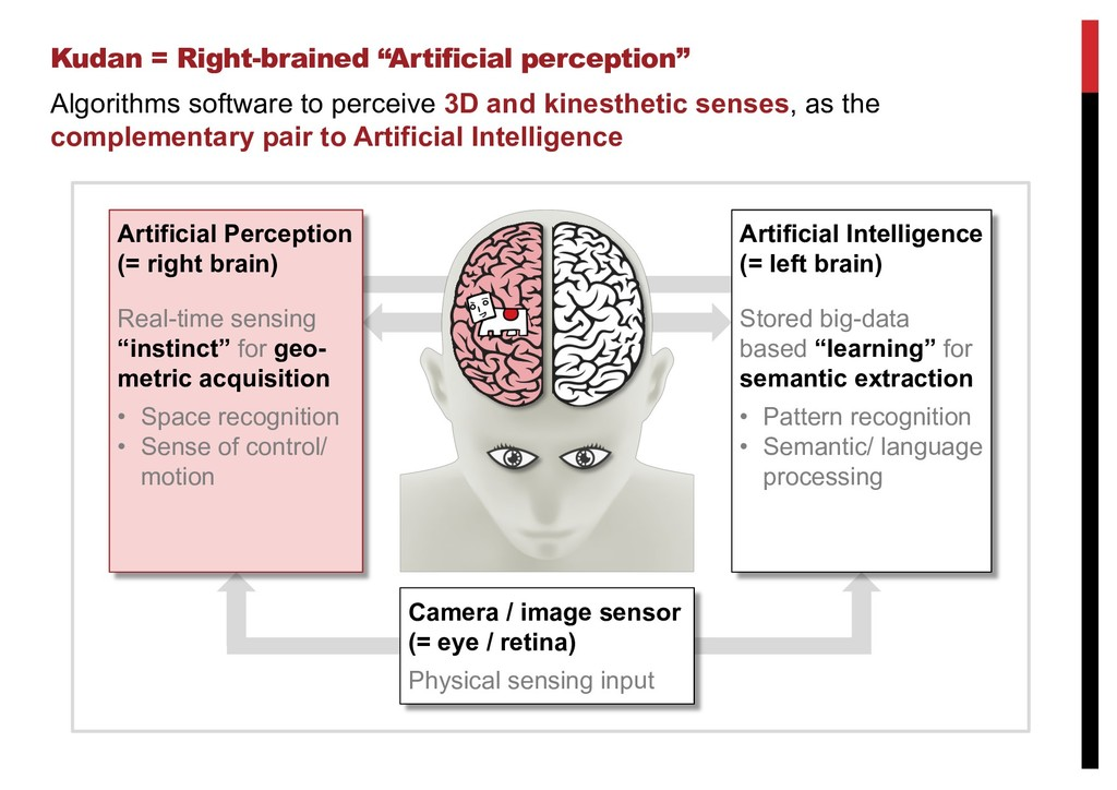 "Kudan = Right-brained ""Artificial perception"" A..."