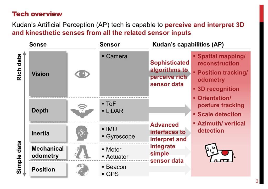 Tech overview Kudan's Artificial Perception (AP...