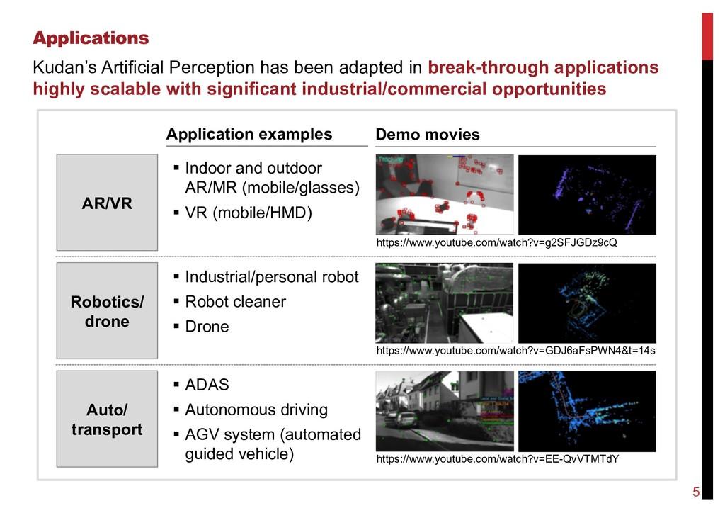 Applications Kudan's Artificial Perception has ...