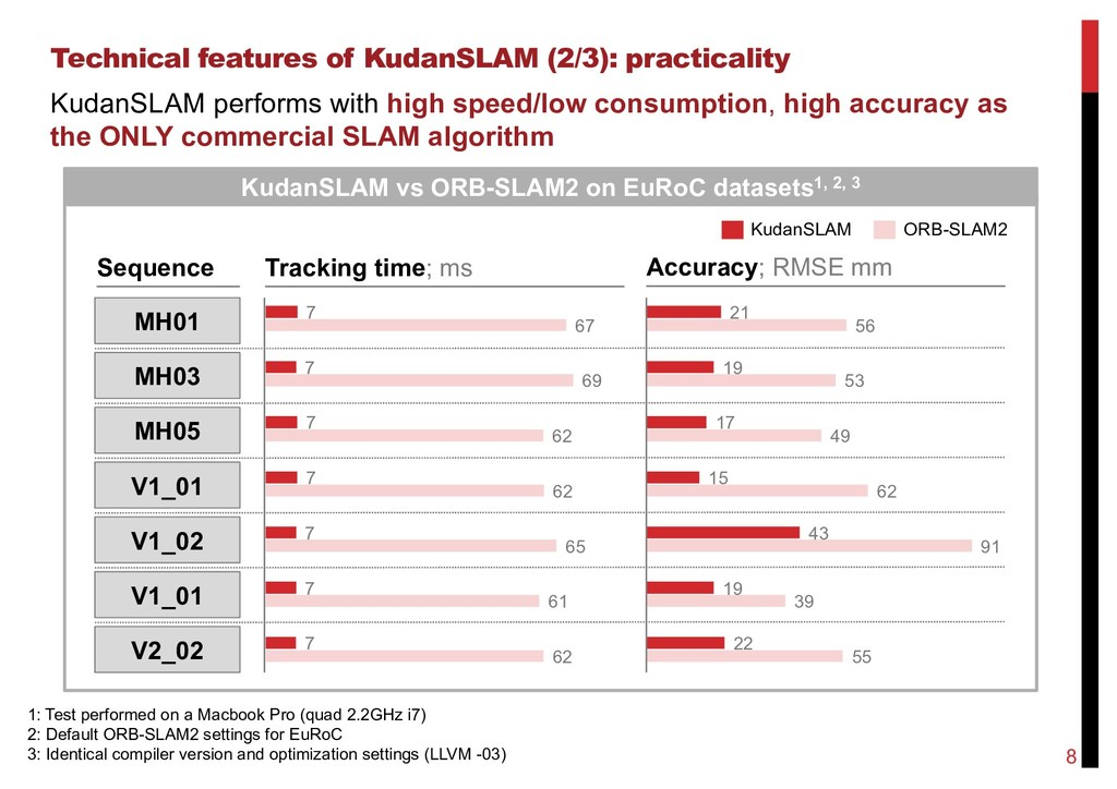 Technical features of KudanSLAM (2/3): practica...