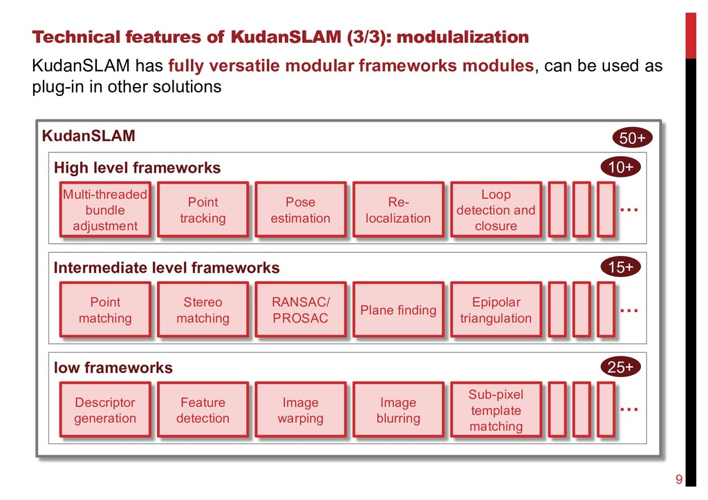 Technical features of KudanSLAM (3/3): modulali...