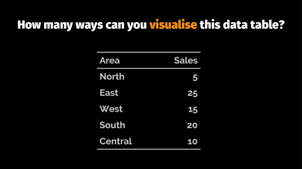 How many ways can you visualise this data table?