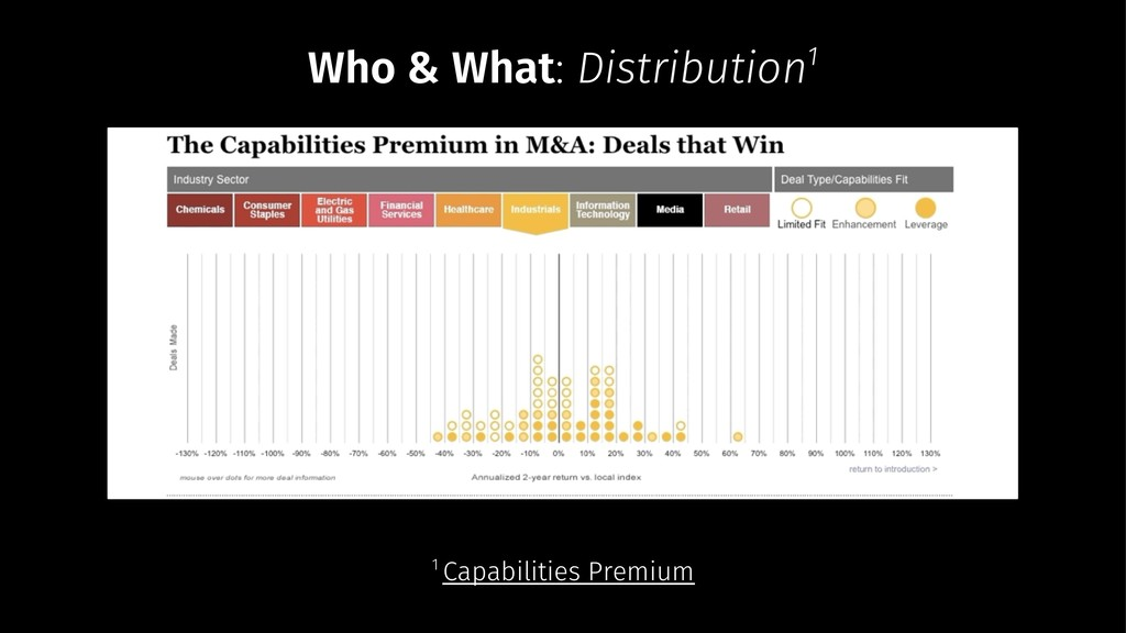 Who & What: Distribution1 1 Capabilities Premium