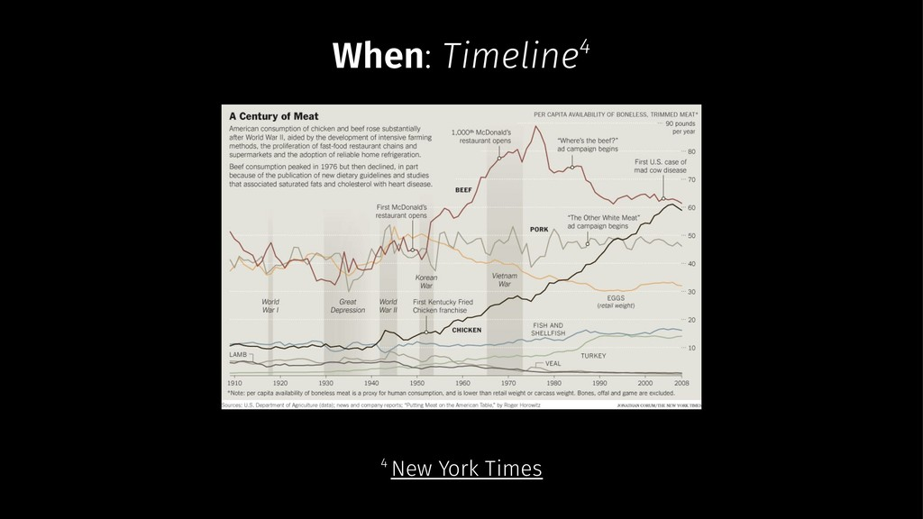 When: Timeline4 4 New York Times