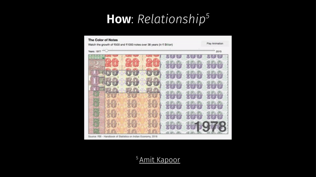 How: Relationship5 5 Amit Kapoor