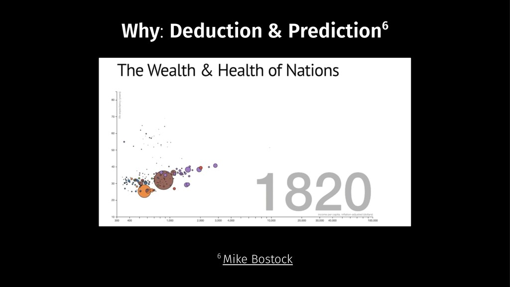 Why: Deduction & Prediction6 6 Mike Bostock