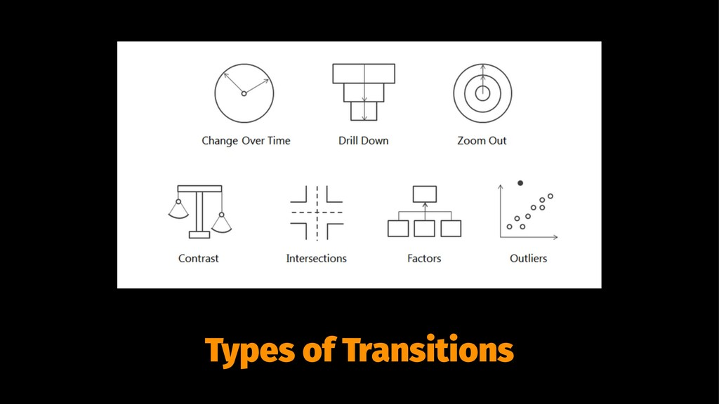Types of Transitions