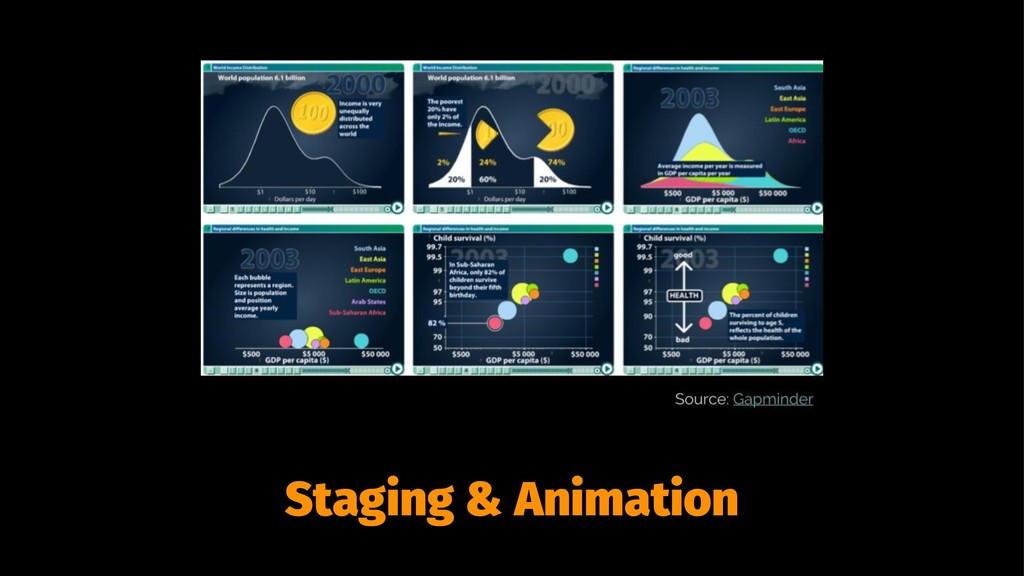 Staging & Animation