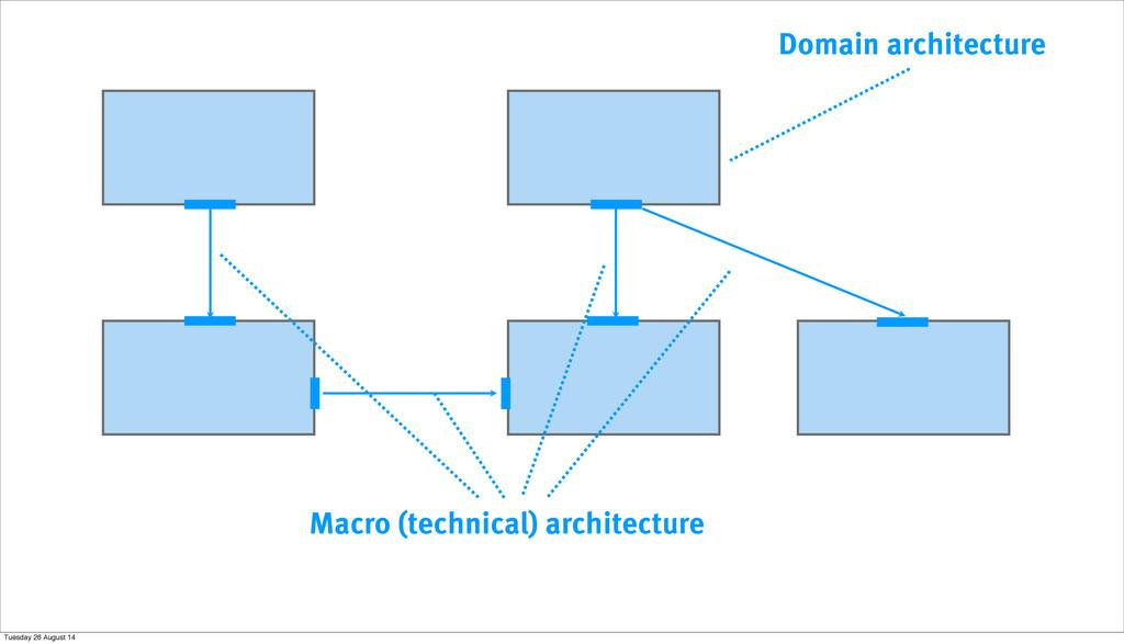 Macro (technical) architecture Domain architect...