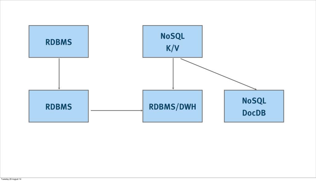 RDBMS NoSQL K/V RDBMS RDBMS/DWH NoSQL DocDB Tue...