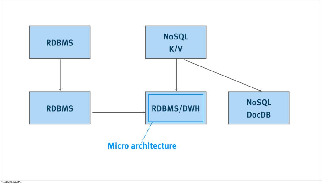 RDBMS NoSQL K/V RDBMS RDBMS/DWH NoSQL DocDB Mic...