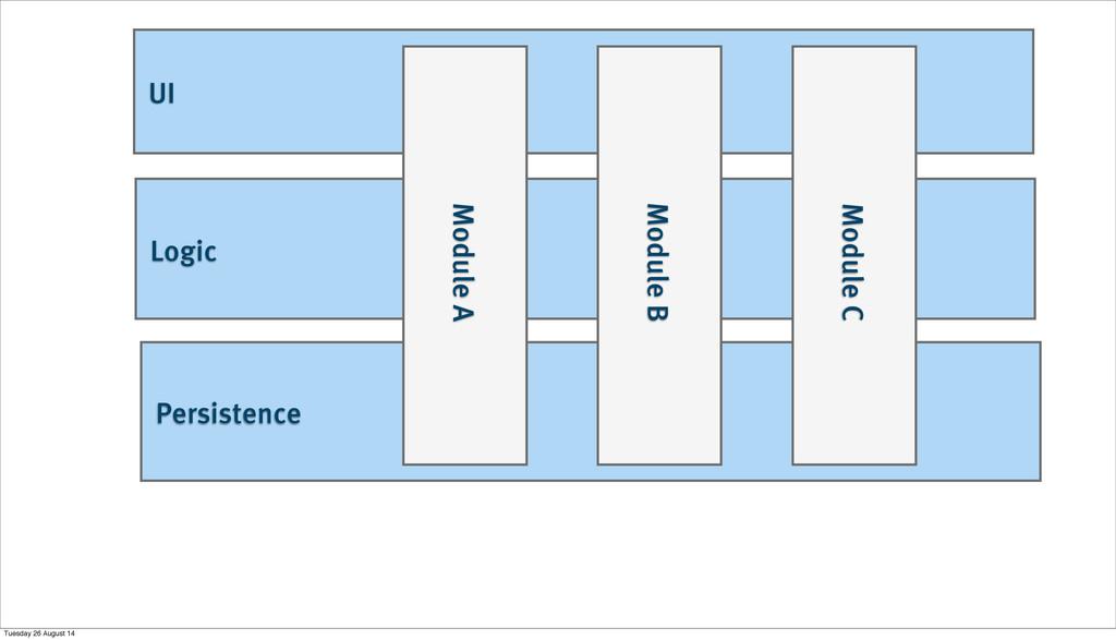Persistence Logic UI Module A Module B Module C...