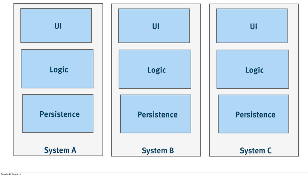 System A Persistence Logic UI System B Persiste...