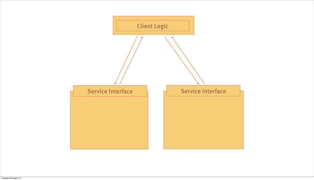 Service Interface Service Interface Client Logi...