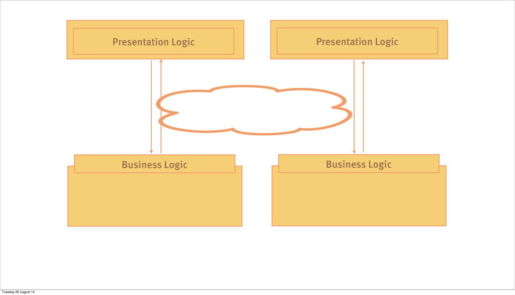 Business Logic Business Logic Presentation Logi...