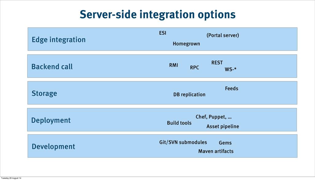 Development Deployment Storage Backend call Edg...