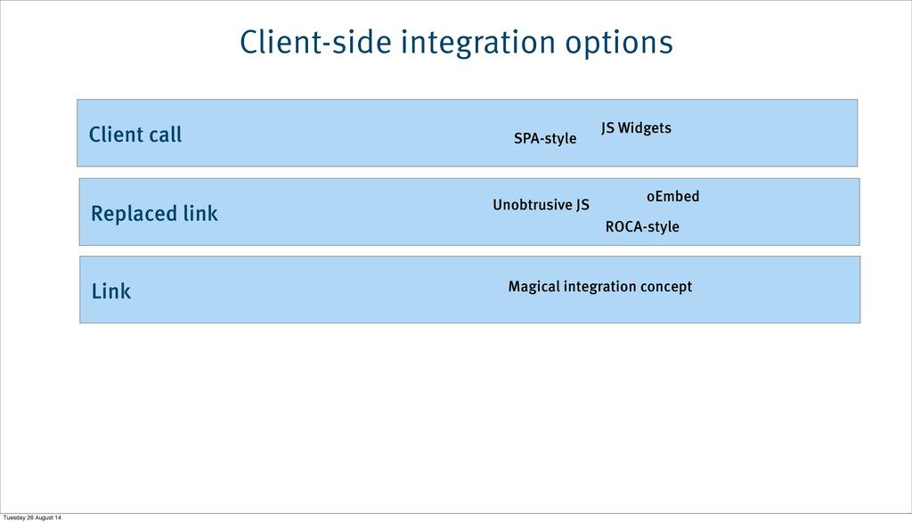 Link Replaced link Client-side integration opti...