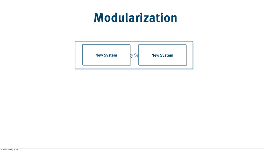 Modularization Legacy System New System New Sys...