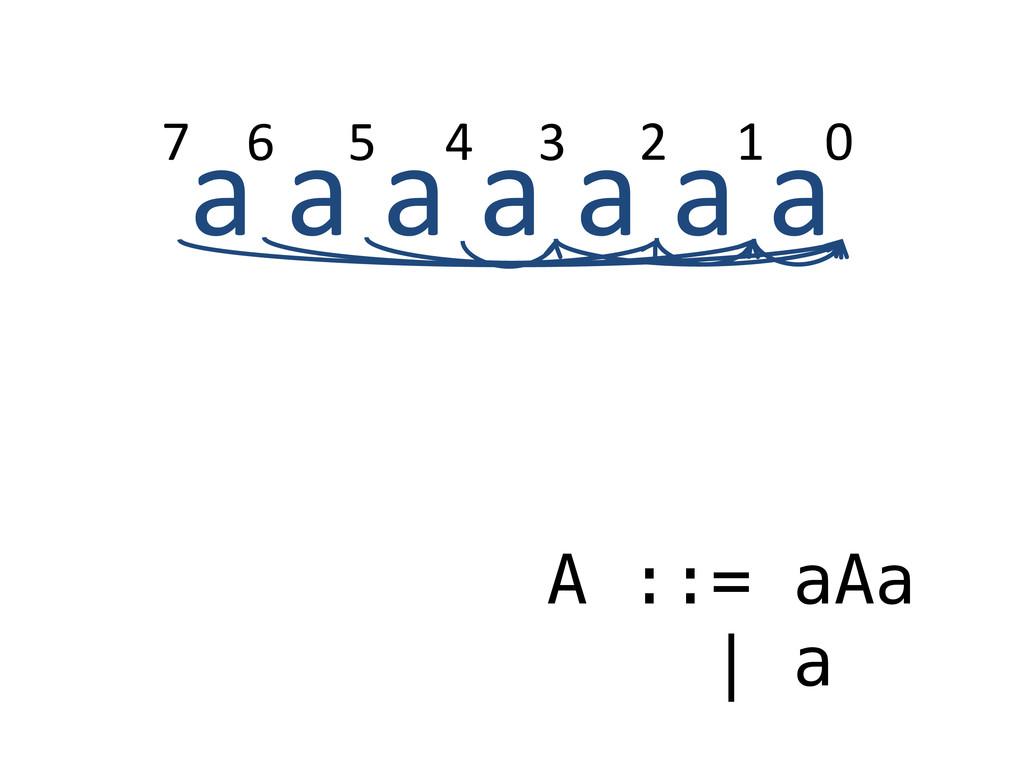 a a a a a a a A ::= aAa | a 0 1 2 3 4 5 6 7