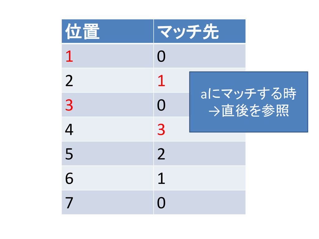 位置 マッチ先 1 0 2 1 3 0 4 3 5 2 6 1 7 0 aにマッチする時 →直...