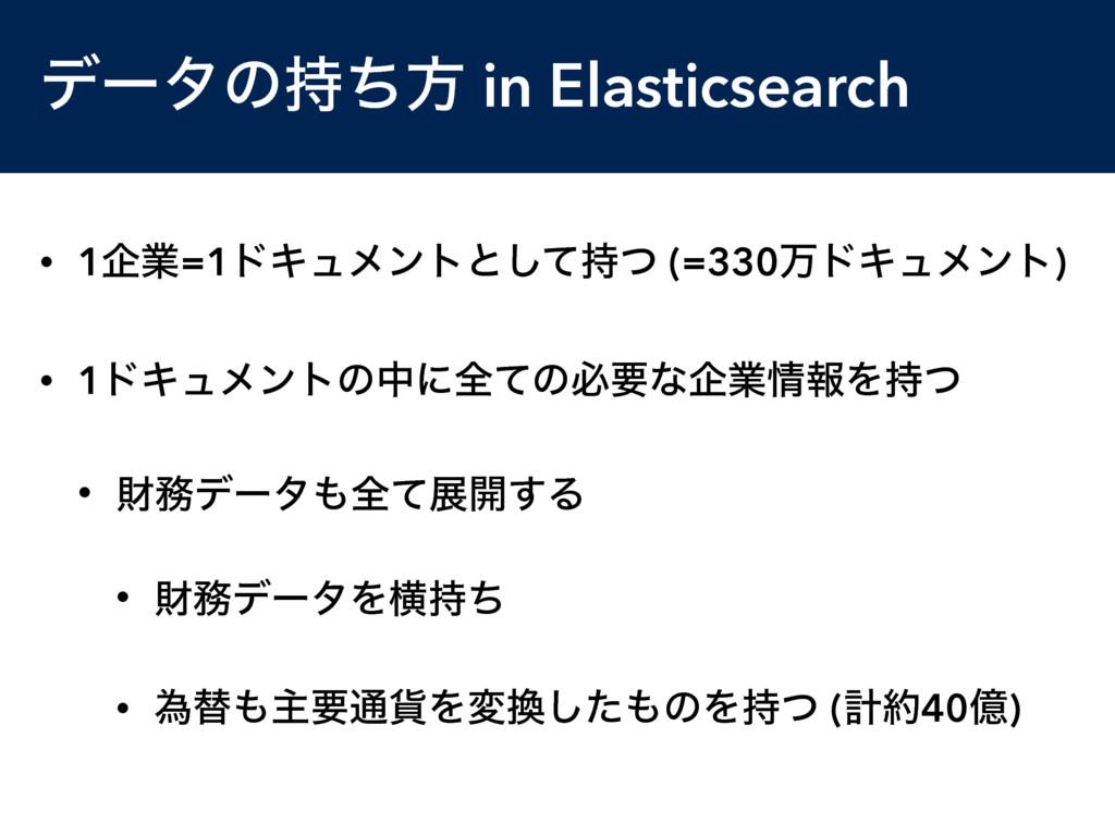 σʔλͷͪํ in Elasticsearch • 1اۀ=1υΩϡϝϯτͱͯͭ͠ (=3...