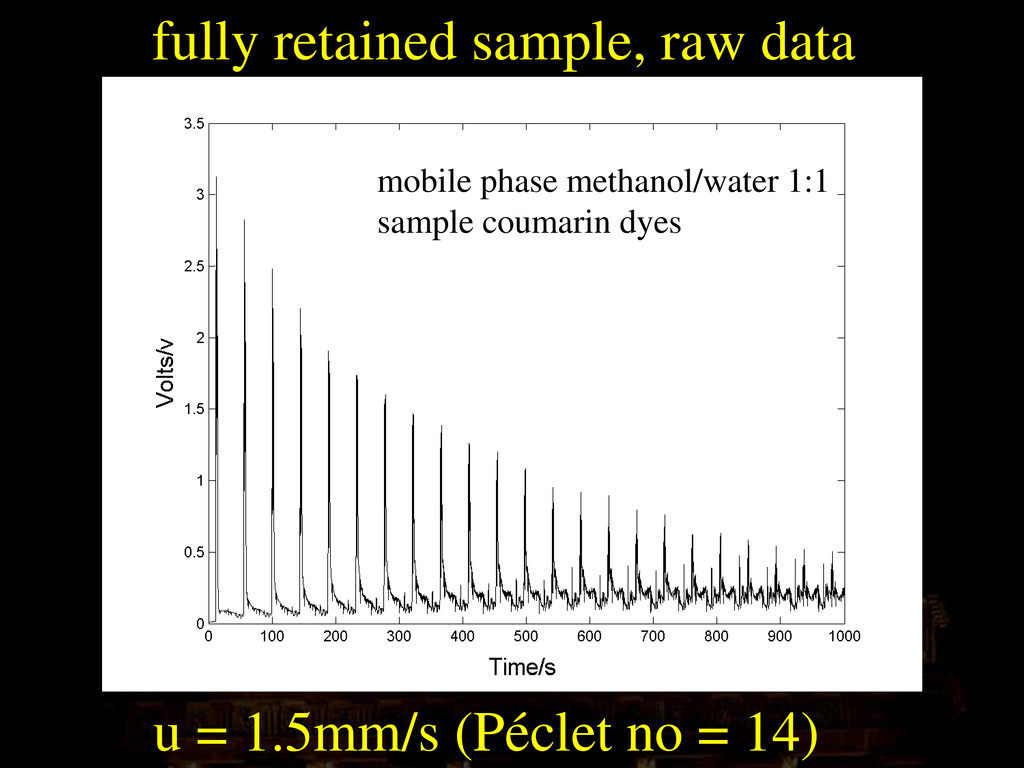 fully retained sample, raw data u = 1.5mm/s (Pé...