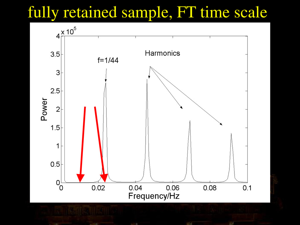 fully retained sample, FT time scale