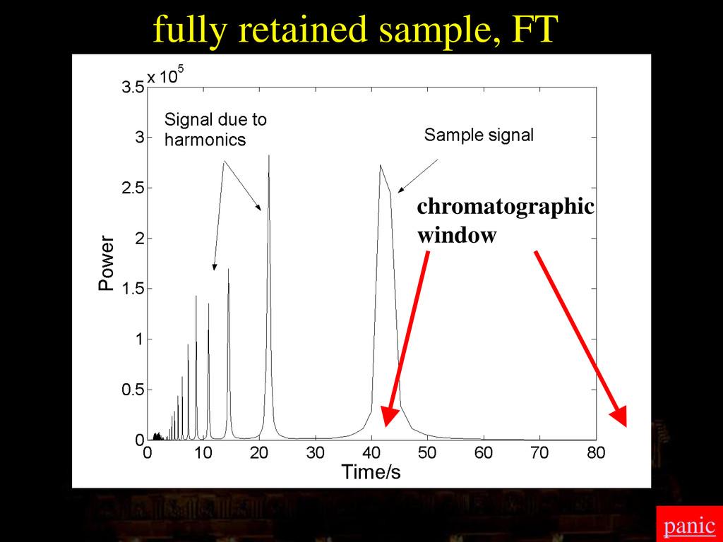 fully retained sample, FT chromatographic windo...