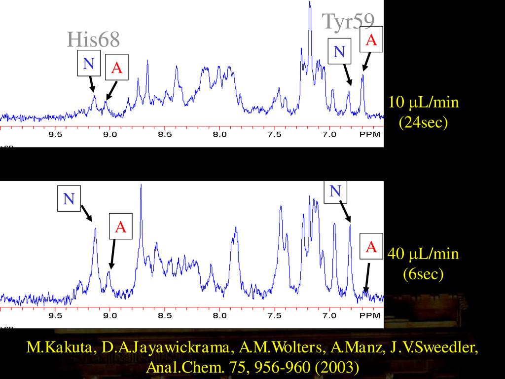 10 mL/min (24sec) 40 mL/min (6sec) His68 Tyr59 ...