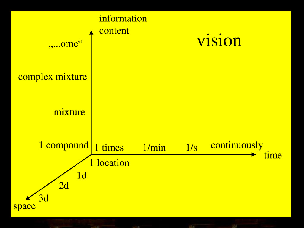 vision time space information content 1 times 1...