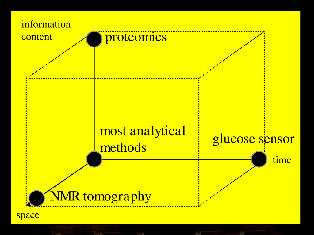 time space information content proteomics gluco...