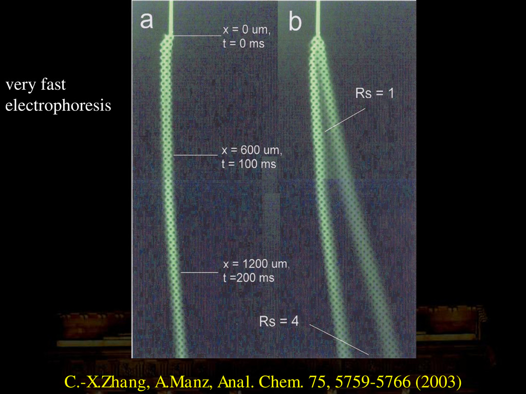 very fast electrophoresis C.-X.Zhang, A.Manz, A...