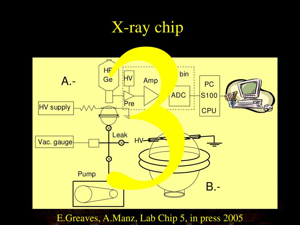 Vac. gauge Pump HV supply ADC HV Amp Pre HP Ge ...
