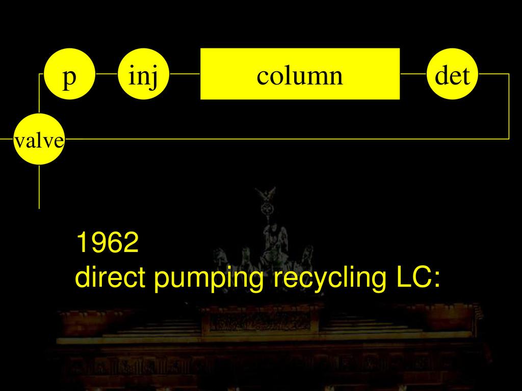 1962 direct pumping recycling LC: column inj de...