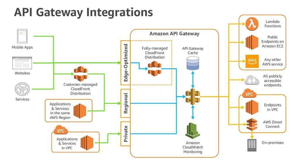 API Gateway Integrations Mobile Apps Websites S...