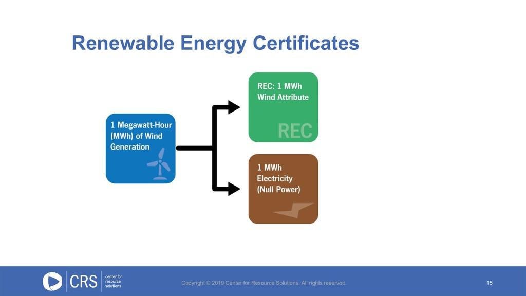 15 Renewable Energy Certificates Copyright © 20...