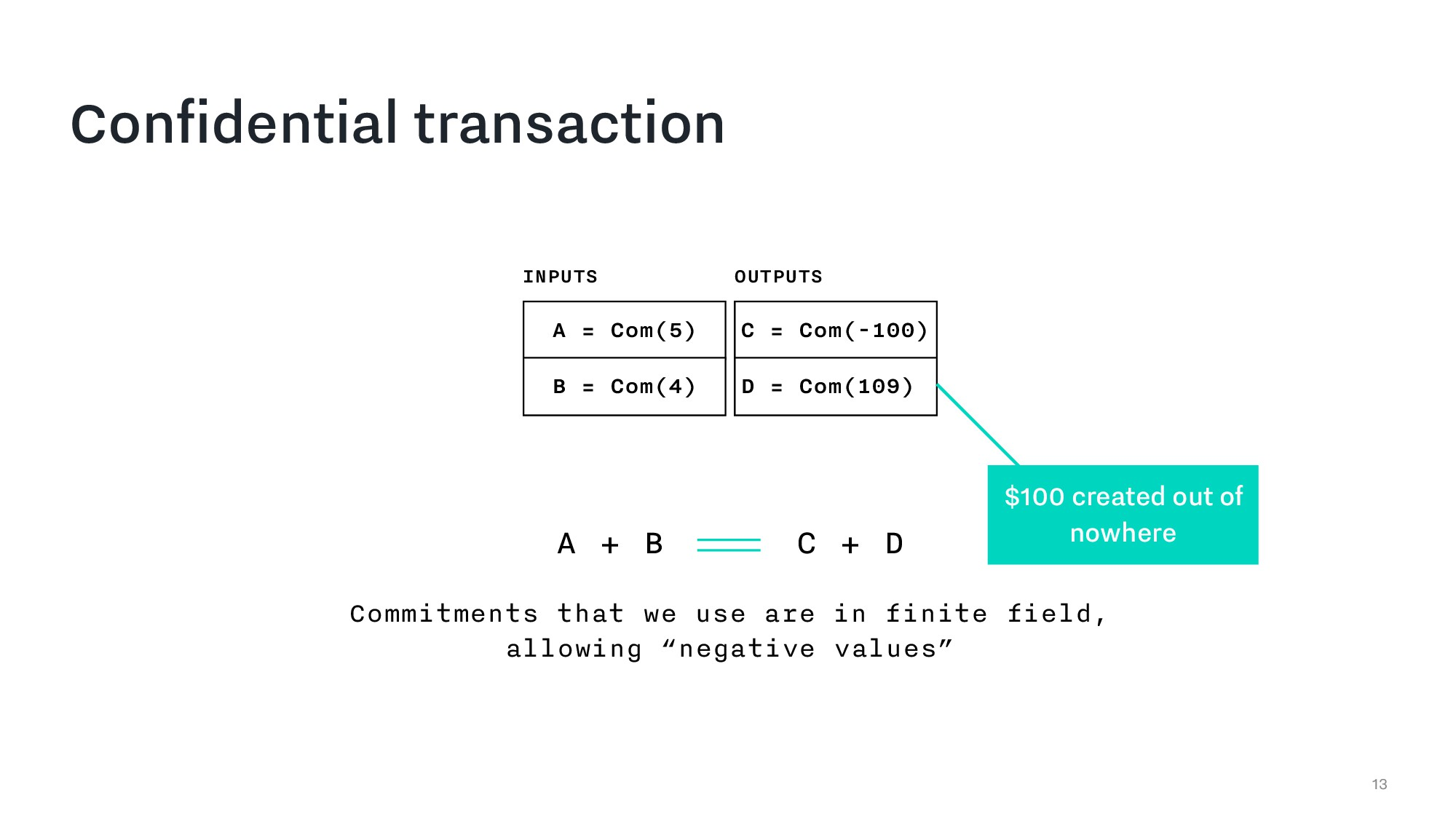 Confidential transaction 13 A = Com(5) B = Com(...