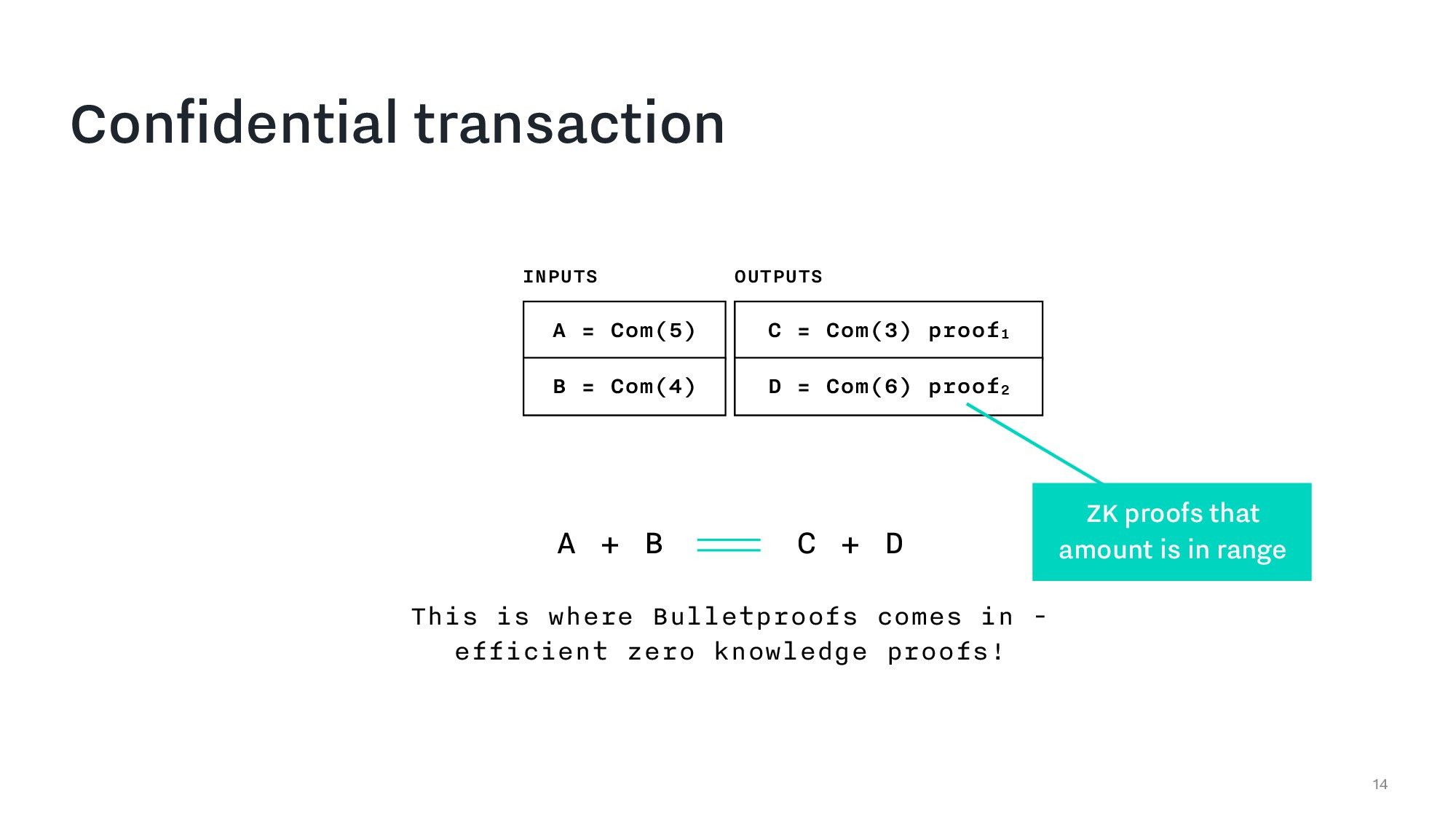 Confidential transaction 14 A = Com(5) B = Com(...