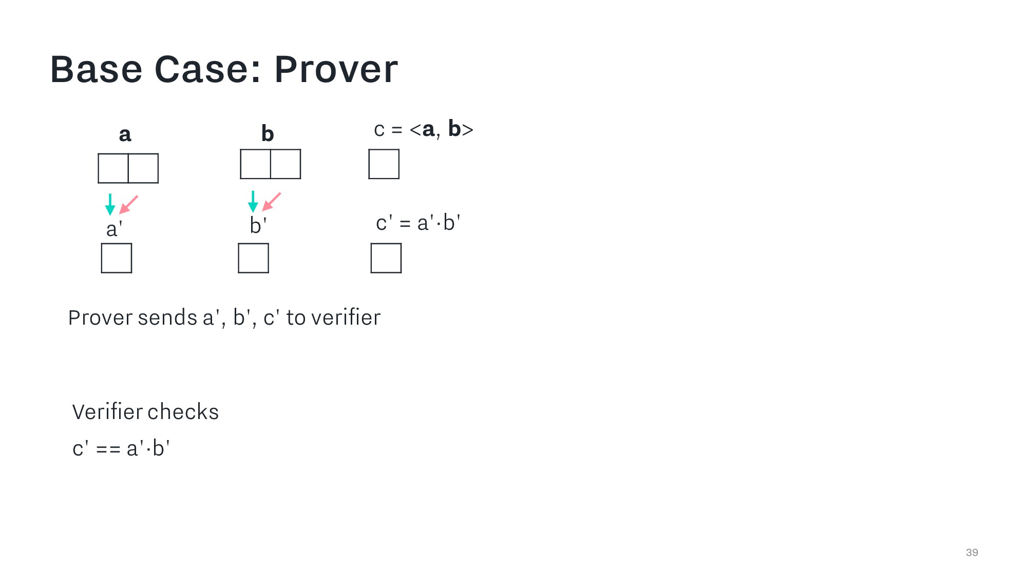 39 a b c = <a, b> Prover sends a', b', c' to ve...