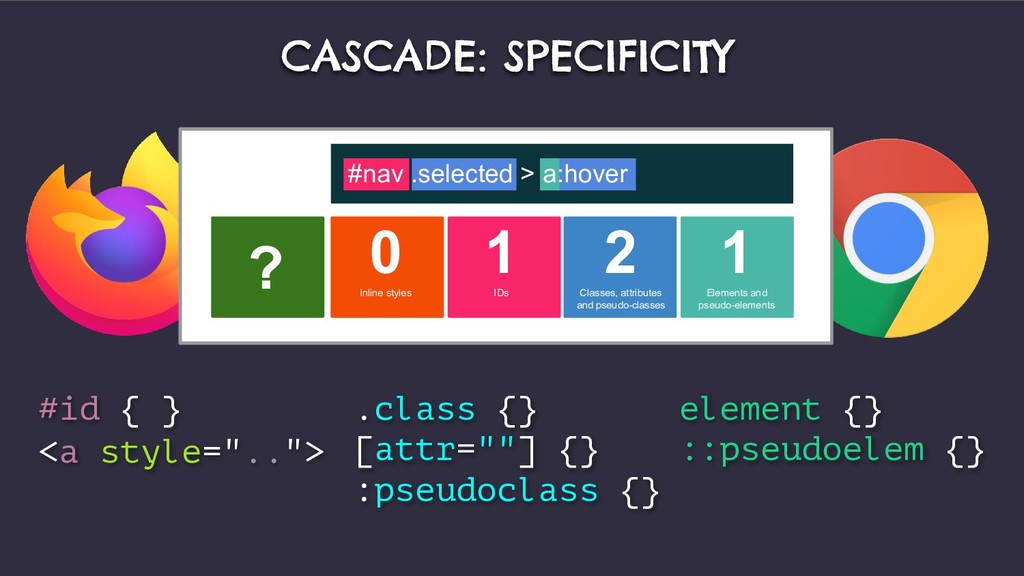 ? 0 Inline styles 1 IDs 2 Classes, attributes a...
