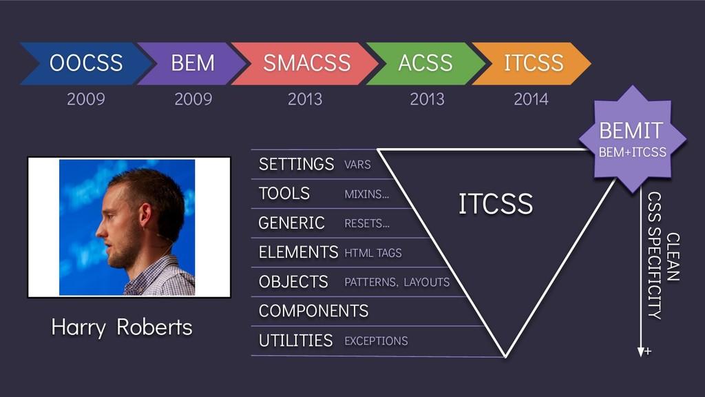 OOCSS BEM SMACSS ACSS ITCSS 2009 2009 2013 2013...