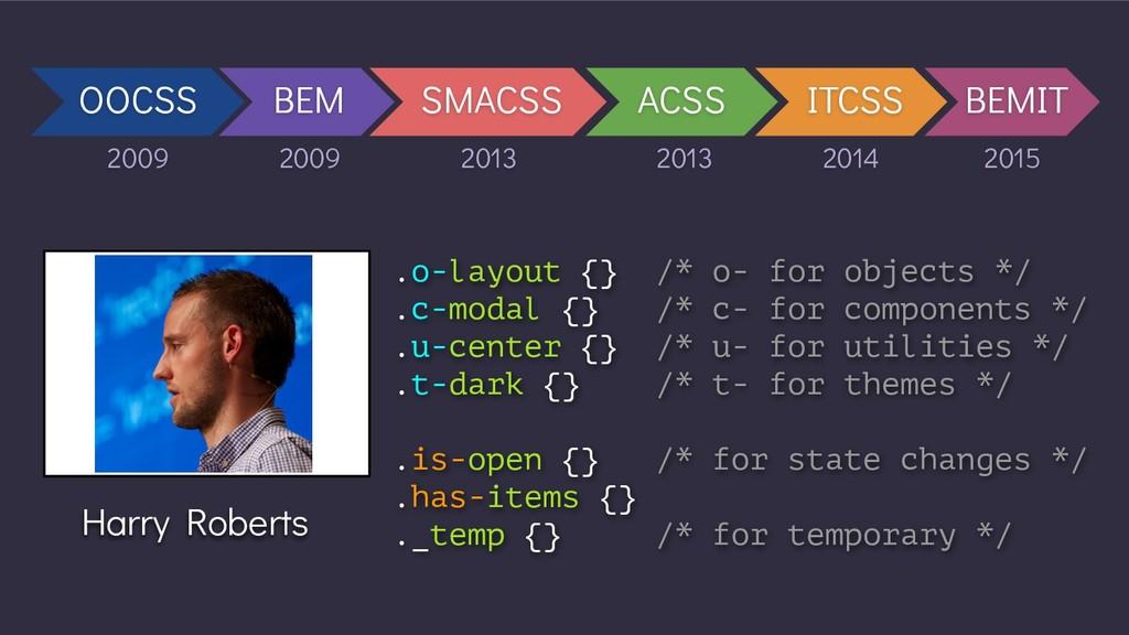 OOCSS BEM SMACSS ACSS ITCSS BEMIT 2009 2009 201...