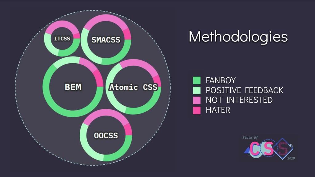 Methodologies FANBOY POSITIVE FEEDBACK NOT INTE...