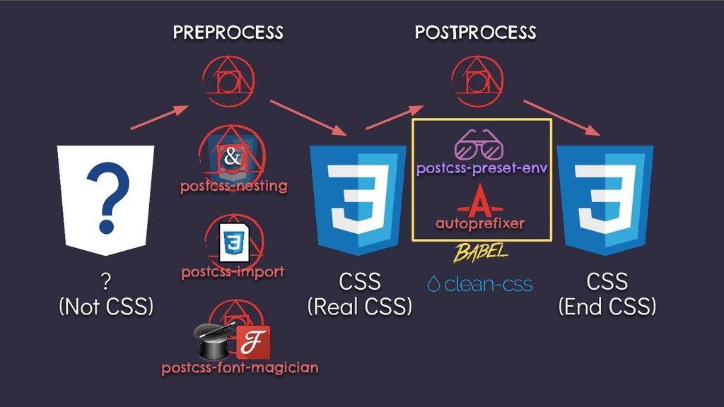 PREPROCESS ? (Not CSS) CSS (Real CSS) CSS (End ...