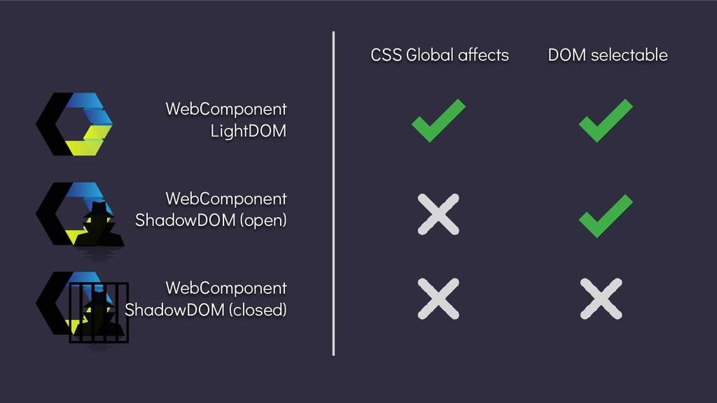 WebComponent LightDOM WebComponent ShadowDOM (o...