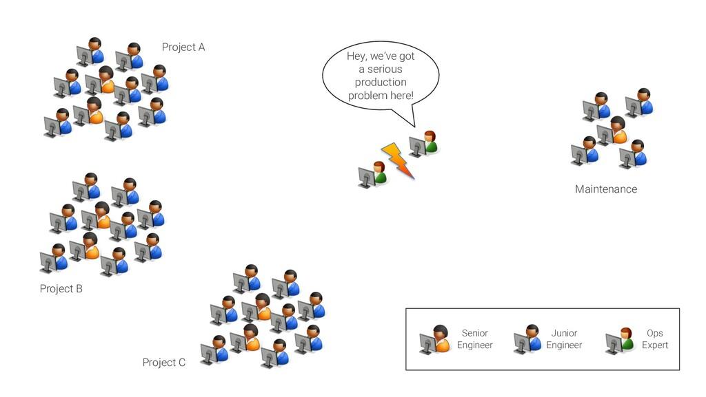 Project A Project B Project C Maintenance Senio...