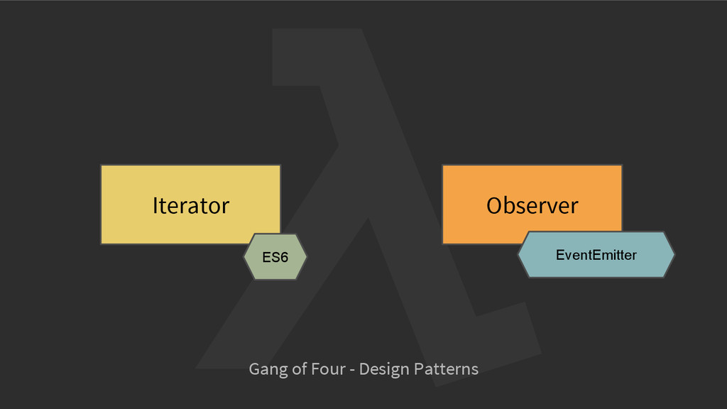Observer Iterator Gang of Four - Design Pattern...