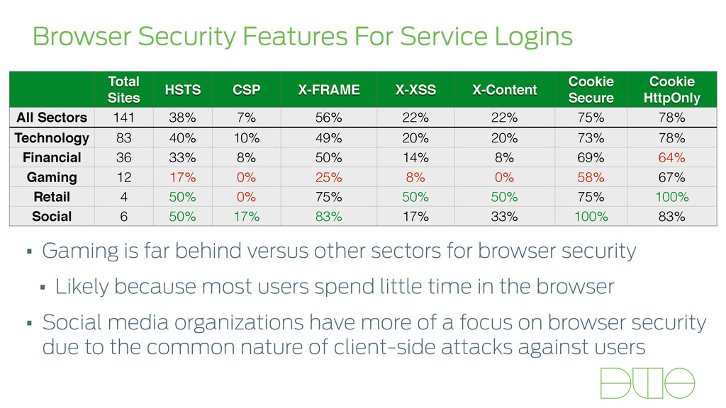 Browser Security Features For Service Logins To...